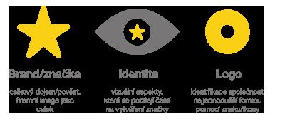 Logo vs. identita